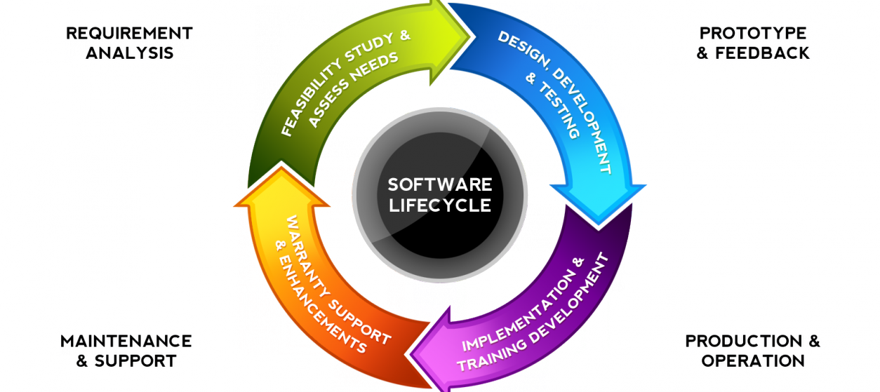 Why It Is Wise for You to Outsource Software Development