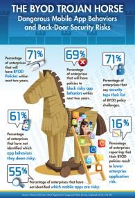 Infographic-AR-BYOD-Trojan-Horse-350x515