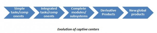 Captive Centres 1