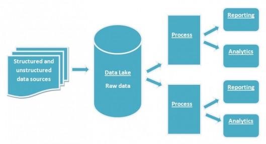 Data lakes 1