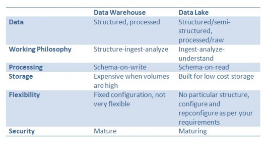 Data lakes 3