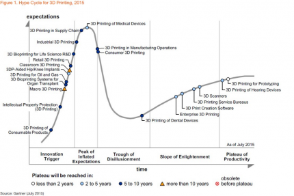 Hype Cycle for 3D Printing