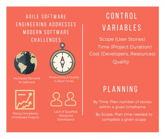 Agile Software Engineering Control Variables