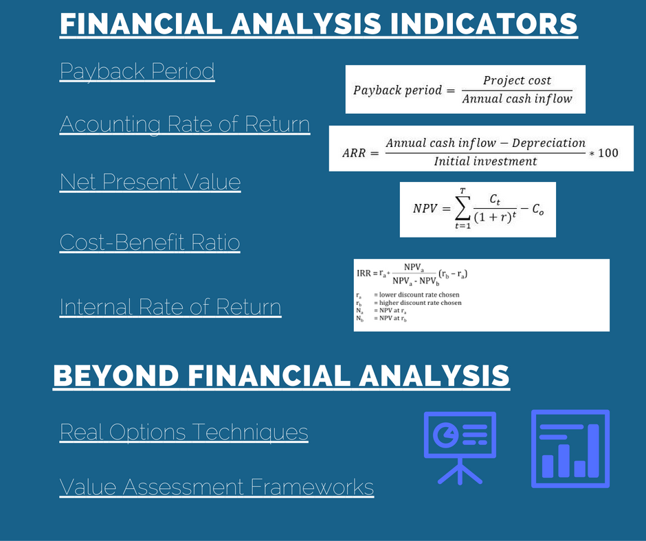 IT projects Financial Analysis